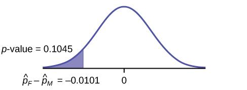 This is a normal distribution curve with mean equal to zero. A vertical line near the tail of the curve to the left of zero extends from the axis to the curve. The region under the curve to the left of the line is shaded representing p-value = 0.1045.