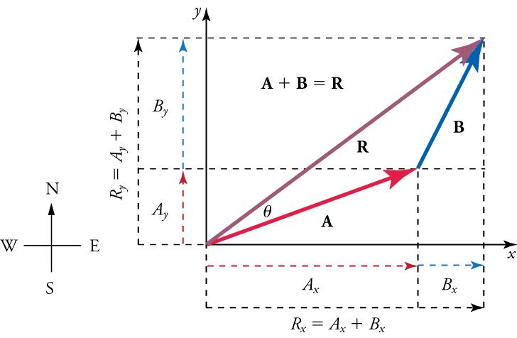 A compass is shown on the left. On the right, vectors A, B, and R form a triangle, with the vertex of AR at the origin of an x-y axis. The formula A plus B equals R is above the triangle. Dashed lines indicate vertical and horizontal components of each vector. Labels indicate locations for angle A and angle B. The formula Rx equals Ax plus Bx is below the x-axis. The formula Ry equals Ay plus By is next to the y-axis.