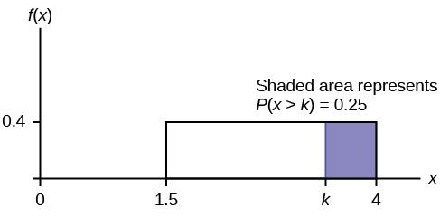A graph with an x and an f(x) axis is shown. A box is drawn on the graph between 1.5 and 4 on the x axis, and 0 and 0.4 on the f(x) axis. The box is shaded blue from measurement k to 4. Text above the box says 'shaded area represents P(x>k)=0.25.