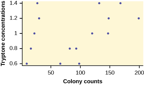 This graph is a scatterplot for the data provided. The horizontal axis is labeled 'Colony counts' and extends from 0 - 200. The vertical axis is labeled 'Tryptone concentrations' and extends from 0.6 - 1.4.