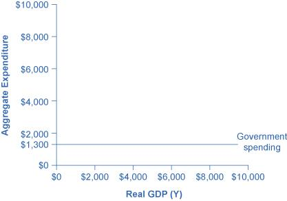 A graph is shown plotting Aggregate Expenditure along the y-axis and Real GDP (Y) along the x-axis. The y-axis has tick marks noted at $2000, $4000, $6000, $8000, and $10,000. The x-axis also has tick marks noting these same increments. A horizontal line extends from the y-axis to the right at the value of $1300 and is labeled Government spending.