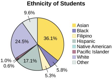 Two pie charts labeled: Ethnicity of Students. The top one is divided: 36.1% Asian, 5.8% Black, 5.3% Filipino, 17.1% Hispanic, 0.6% Native American, 1.0% Pacific Islander, 24.5% White, and 9.6% Other. The bottom one is divided: 36.1% Asian, 24.5% White, 17.1% Hispanic, 9.6% Other, 5.8% Black, 5.3% Filipino, 1.0% Pacific Islander, 0.6% Native American.