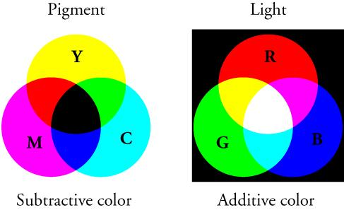 The figure shows two panels arranged side by side. Each panel consists of three overlapping circles, arranged such that the intersection of any two circles passes through the center of the third circle. The left panel, labeled 'Pigment' at the top and 'Subtractive color' at the bottom, has the three circles on a white background. The top circle is labeled 'Y' and colored yellow; the bottom left circle is labeled 'M' and colored magenta; the bottom right circle is labeled 'C' and colore