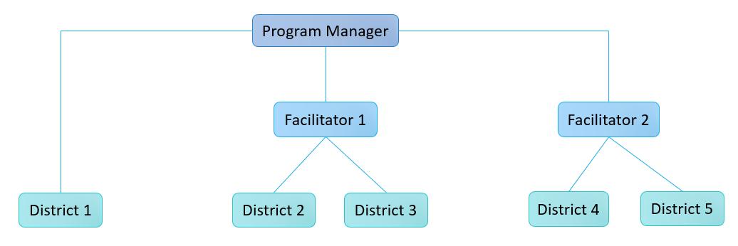 TXLS_Staff%20Structure