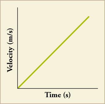 A line graph is shown. The x-axis is labeled time in seconds and the y-axis is labeled velocity in meters per second. The graphed line shows a directly proportional relationship between time and velocity.