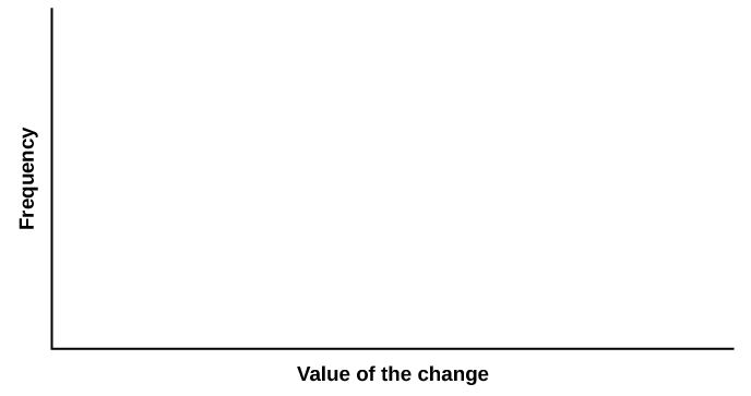 Blank graph template. The horizontal axis is labeled Value of the change and the vertical axis is labeled Frequency.
