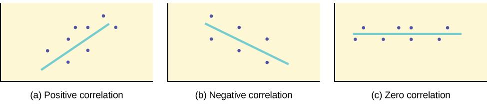 Three scatter plots with lines of best fit. The first scatterplot shows points ascending from the lower left to the upper right. The line of best fit has positive slope. The second scatter plot shows points descending from the upper left to the lower right. The line of best fit has negative slope. The third scatter plot of points form a horizontal pattern. The line of best fit is a horizontal line.