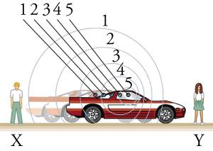 Sound waves are compressed ahead of the motion of a car and stretched out in the wake of the motion of the car as stationary observers listen on both sides.