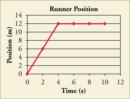 A graph titled Runner Position plots time (s) on the x axis, and position (m) on the y axis. A line extends from the origin with a slope of 3. At point (12, 4), it extends without a slope and points (12, 6), (12, 8), and (12, 10) are marked.