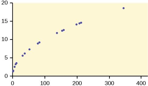 This is a scatterplot. The points in the plot show a strong, curved, upward trend.