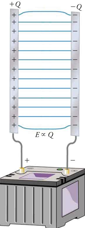 This figure shows two parallel strips in vertical orientation connected to the terminals of a battery. The strip on the left has a series of 'plus' signs and is labeled 'plus Q'. It is connected to the battery terminal marked with a 'plus' sign. The strip on the right has a series of 'minus' signs and is labeled 'minus Q'. It is connected to the battery terminal marked with a 'minus' sign. Between the strips is a series of horizontal lines, and below these lines is a label that say