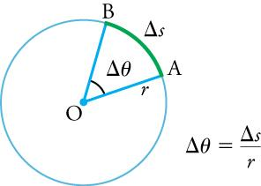 The diagram shows a circle with the center marked O, a radius r ending on the circumference at A, an arc change of s starting at A and ending at B. The angle for the arc is change of theta. A formula to the right of the circle says change of theta is equal to change of s divided by r.