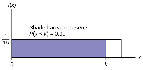 f(X)=1/15 graph displaying a boxed region consisting of a horizontal line extending to the right from point 1/15 on the y-axis, a vertical upward line from an arbitrary point on the x-axis, and the x and y-axes. A shaded region from points 0-k occurs within this area. The area of this probability region is equal to 0.90.