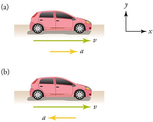 Two similar cars are shown. The first car is speeding up as indicated by a velocity vector and an acceleration vector pointing to the right. The second car is slowing down as indicated by a velocity vector pointing to the right and an acceleration vector pointing to the left. Unlabeled x and y-axes are shown for reference.
