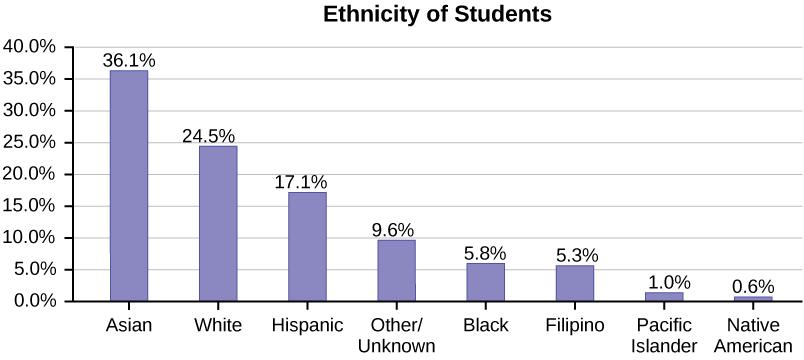 This bar graph is graphed from largest to smallest ethnicity of students with Asian students with the largest number at 36.1%, white 24.5%, Hispanic 17.1%, Other/Unknown 9.6%, Black 5.8%, Filipino 5.3%, Pacific Islander 1.0%, Native American 0.6%.