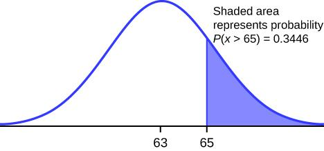 This shows a normal distribution bell curve graph in which the area representing the probability P(x > 65) = 0.3446 is shaded.