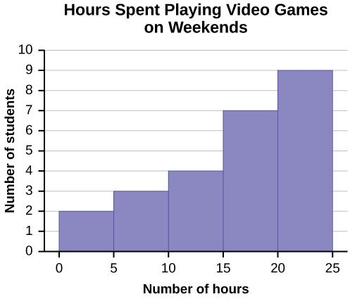 This is a histogram that matches the supplied data. The x-axis consists of 5 bars in intervals of 5 from 0 to 25. The y-axis is marked in increments of 1 from 0 to 10. The x-axis shows the number of hours spent playing video games on the weekends, and the y-axis shows the number of students.