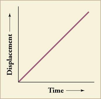 A line graph is shown. The x-axis is labeled time and includes a directional arrow pointing to the right. The y-axis is labeled displacement and includes a directional arrow pointing upward. The graphed line shows a directly proportional relationship between time and displacement.