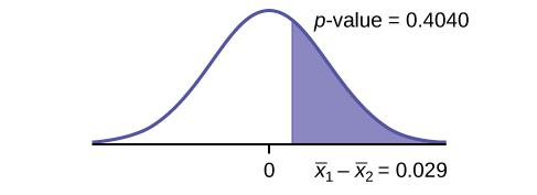 This is a normal distribution curve with mean equal to zero. A vertical line to the right of zero extends from the axis to the curve. The region under the curve to the right of the line is shaded representing p-value = 0.4955.