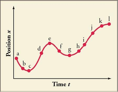 A graph plots time t on the x axis and position x on the y axis. The graph resembles a sine wave, beginning by going downward, then gradually sloping upward, then slightly downward, and more upward again. Points along the line are labeled a, b, c, d, e, f, g, h, I, j, k, and l.