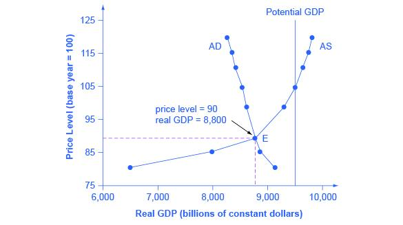 The graph shows a downward sloping aggregate demand curve that intersects with an upward sloping aggregate supply curve at the point (8,800, 90).