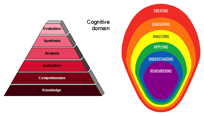 Image of the old hierarchy graphic and New Bloom's Taxonomy concentric circle graphic