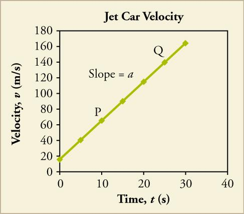 A line graph titled Jet Car Velocity is shown. The x-axis is labeled time, t, in seconds and has a scale from zero to forty on increments of ten. The y-axis is labeled velocity, v, in meters per second and has a scale from zero to one hundred eighty in increments of twenty. A straight line with a positive slope is plotted that intersects the following approximate points: zero, eighteen; ten, sixty (labeled P); fifteen, ninety; twenty, one hundred twenty; twenty five, one hundred fifty (labeled Q); thirty,