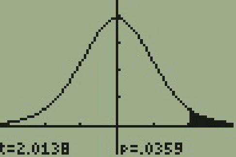 The display of a T I 83 calculator is shown. The display is a bell shaped curve of normal distribution. The vertical axis has four tickmarks evenly spaced out and the top of the bell curve is at the fourth tick mark. The horizontal axis has two tick marks on each side of the bell curve. The area to the right of the second tick mark on the right portion of the curve is shaded. At the bottom of the display it is shown that t equals 2.0138 and that p equals .0359.
