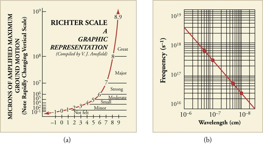 Two line graphs are shown. Graph a shows a graphical representation the Richter scale and uses a log base 10 scale on its y-axis in microns of amplified maximum ground motion. The x-axis has a scale from negative one through nine and indicates categories of earthquakes. Negative one to two is categorized as 'Not felt.' Two to four is 'Minor', four to five is 'Small', five to six is 'Moderate', six to seven is 'Strong', seven to eight is 'Major', and above eight is 'Great.' Grap