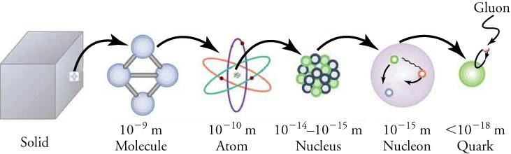A sequence of six images is shown: a solid, a molecule, an atom, a nucleus, a nucleon (a particle that makes up the nucleus—either a proton or a neutron), and a quark. Each image in the sequence is connected to the next one by an arrow from the prior image, showing that the ones on the right are smaller and smaller constructs of each preceding one on the left. In other words, the solid is made of molecules, the molecule is made of atoms, and so on.