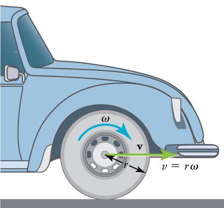 The diagram shows an illustration of the front part of a car. The diagram shows an arrow on the wheel pointing clockwise and labeled omega (angular velocity). There is a green arrow pointing toward the front of the car labeled v (velocity). The radius of the wheel is labeled r. To the right of the wheel is an equation v equals r times omega.