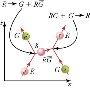 The figure has two equations R right arrow G plus R G and R G plus G right arrow R. A vertical time axis and horizontal x-axis or distance is in the bottom left hand corner of the schematic relating to these equations. Inside of the axis are five spheres, three in a diagonal pattern are red with two green ones on either side of the filled diagonal. The two equations are showing the process by which the R, red d sphere, and G, green s sphere, react with a creation of the R G, red g sphere, by the R, red d