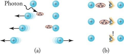 There are two sequences of images in two columns labeled (a) and (b). In part (a), the sequence begins with a photon leaving a proton on the left and moving toward another proton on the right. When it leaves, it propels the left-side proton leftward. Later in the sequence, the photon is received by the proton on the right. Upon receiving the photon, the right-side proton is propelled to the right. Thus the sequence begins with two stationary protons and finishes with two protons traveling in opposite dire