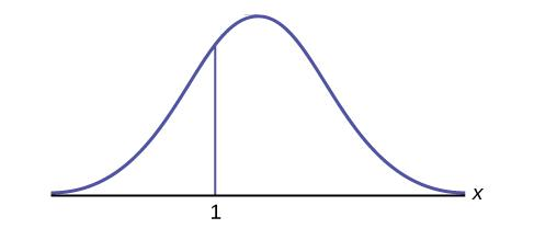 A graph showing a bell shaped curve of normal distribution with a vertical line to the right of center labeled with a 3. The axes are unlabeled.