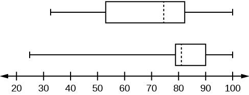 Two box plots over a number line from 0 to 100.  The top plot shows a whisker from 32 to 56, a solid line at 56, a dashed line at 74.5, a solid line at 82.5, and a whisker from 82.5 to 99.  The lower plot shows a whisker from 25.5 to 78, solid line at 78, dashed line at 81, solid line at 89, and a whisker from 89 to 98.