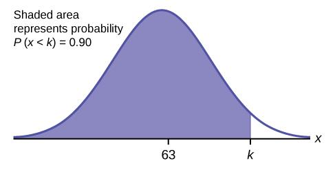This is a normal distribution curve. The peak of the curve coincides with the point 63 on the horizontal axis. A point, k, is labeled to the right of 63. A vertical line extends from k to the curve. The area under the curve to the left of k is shaded. This represents the probability that x is less than k: P(x < k) = 0.90