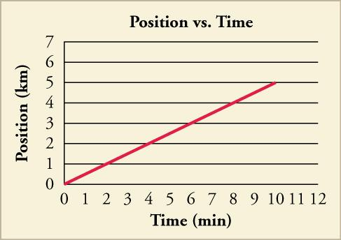 A line graph of position versus time is shown. The scale on the x-axis is from zero to twelve in increments of one, and is labeled time in minutes. The scale on the y-axis is from zero to twelve in increments of one and is labeled position in kilometers. A line of the equation y equals point five x is graphed and ends at ten minutes.