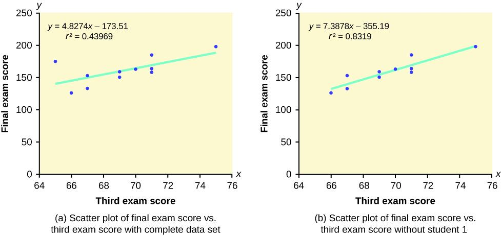 This shows two scatter plots, each with a line of best fit. Each is labeled final exam score on the y-axis and third exam score on the x-axis. The part (a) scatter plot includes the complete data set and has points plotted at (65, 175), (66, 126), (67, 133), (67, 153), (69, 151), (69, 159), (70, 163), (71, 159), (71, 163), (71, 185), and (75, 198). The part (a) scatter plot is labeled y = 4.8274x – 173.51 and R2 = 0.43969. The part (b) scatter plot is missing the student 1 data point and has points plot
