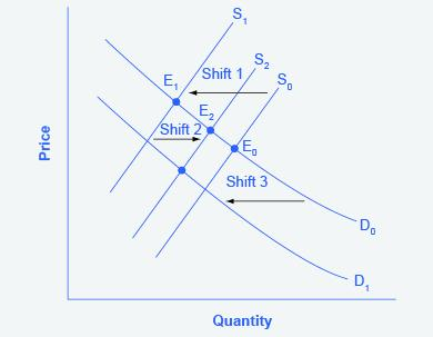 The graph shows the difference between shifts of demand and supply, and movement of demand and supply.