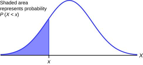 This shows a normal distribution bell curve  in which the area represented by the probability P(X < x) is shaded.
