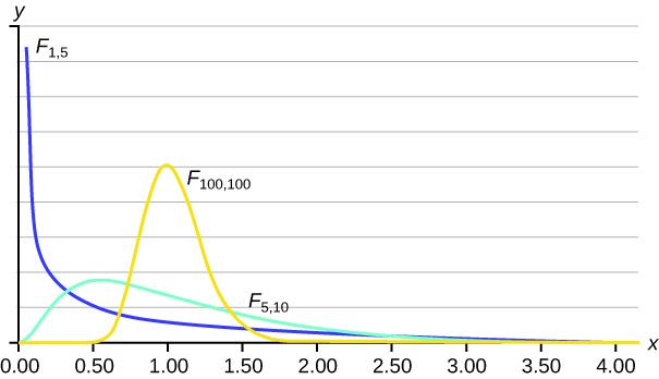 The curve one the left is a nonsymmetrical F distribution curve skewed to the right, more values in the right tail and the peak is closer to the left. This curve is different from the graph on the right because of the different dfs. The curve on the right shows a nonsymmetrical F distribution curve skewed to the right. This curve is different from the graph on the left because of the different dfs. Because its dfs are larger, it more closely resembles a normal distribution curve.