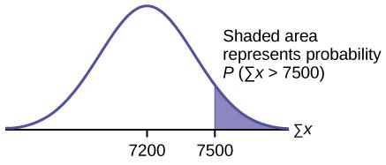 This is a normal distribution curve. The peak of the curve coincides with the point 7200 on the horizontal axis. The point 7500 is also labeled. A vertical line extends from point 7500 to the curve. The area to the right of 7500 below the curve is shaded.