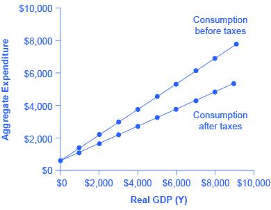 A graph is shown plotting Aggregate Expenditure along the y-axis and Real GDP (Y) along the x-axis. The y-axis has tick marks noted at $2000, $4000, $6000, $8000, and $10,000. The x-axis also has tick marks noting these same increments. A line extends from slightly above the origin, upward and to the right, and has dots marking every $1000 on average. This line is labeled Consumption before taxes. Another line with similar dots extends from the same point but at a slightly lesser slope and is labeled Cons