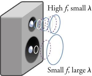 A smaller speaker emits a high-frequency sound wave with a small wavelength, while a larger speaker emits a lower-frequency sound wave with a larger wavelength.