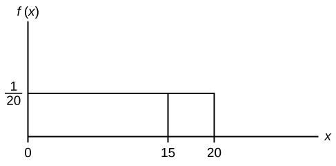 This shows the graph of the function f(x) = 1/20. A horiztonal line ranges from the point (0, 1/20) to the point (20, 1/20). A vertical line extends from the x-axis to the end of the line at point (20, 1/20) creating a rectangle. A vertical line extends from the horizontal axis to the graph at x = 15.