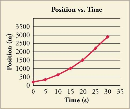 A graph titled Position vs. Time plots time in seconds, from 0 to 35 in increments of 5, on the x-axis, and position in meters, from 0 to 3,500 in increments of 500, on the y-axis. A curved line extends from the origin with point 0, 250, point 5, 400, point 10, 600, point 15, 1,000, point 20, 1,500, point 25, 2,200, and point 30, 2,900.