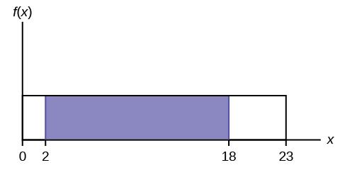 This graph shows a uniform distribution. The horizontal axis ranges from 0 to 15. The distribution is modeled by a rectangle extending from x = 0 to x = 15. A region from x = 2 to x = 18 is shaded inside the rectangle.