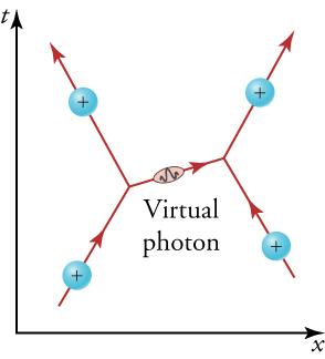 The diagram shows two positively charged particles traveling upward toward each other. As one positively charged particle (on the left) expels a virtual photon to the right, the charge is projected upward and to the left. The virtual photon is received by the positively charged particle on the right. As a result, this positively charged particle is projected upward and to the right.