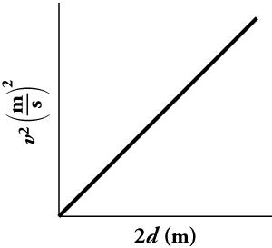 A line graph is shown. The x-axis is labeled two d in meters and the y-axis is labeled v squared in meters per second squared. The graphed line shows a directly proportional relationship between two d, twice the displacement, and v squared, velocity squared.
