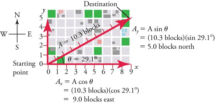 A map is shown over top x and y-axes. The origin is labeled Starting Point. The x-axis represents east and has a scale from zero to nine in increments of one. The y-axis represents north and has a scale from zero to five in increments of one. Lines show that a person walks nine blocks east and five blocks north. A displacement vector is plotted from the origin to the destination of nine, five on the axes. The following label is next to the y-axis: A y equals A times sine angle, equals ten point three bloc